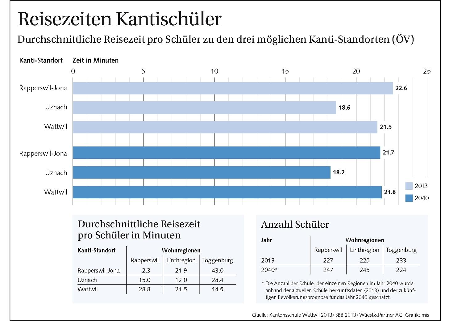 Kanti-Studie sorgt für Aufruhr (Mittwoch, 13.08.2014)